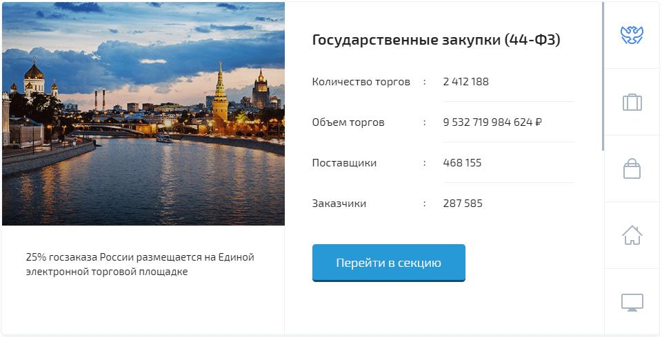 Государственные закупки на Росэлторг по ФЗ